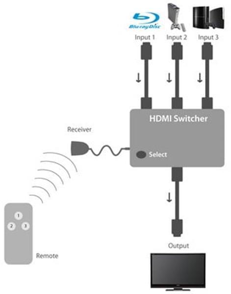 Grote foto 4 poort hdmi switch splitter hub verdeler afstandsbedienin computers en software overige